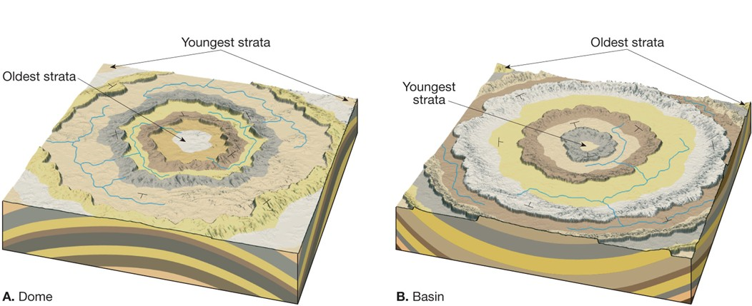 Dome_basin Which Image Is An Example Of Angular Unconformity on