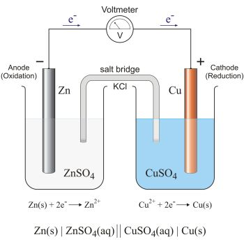 Voltaic Cell Salt Bridge.jpeg