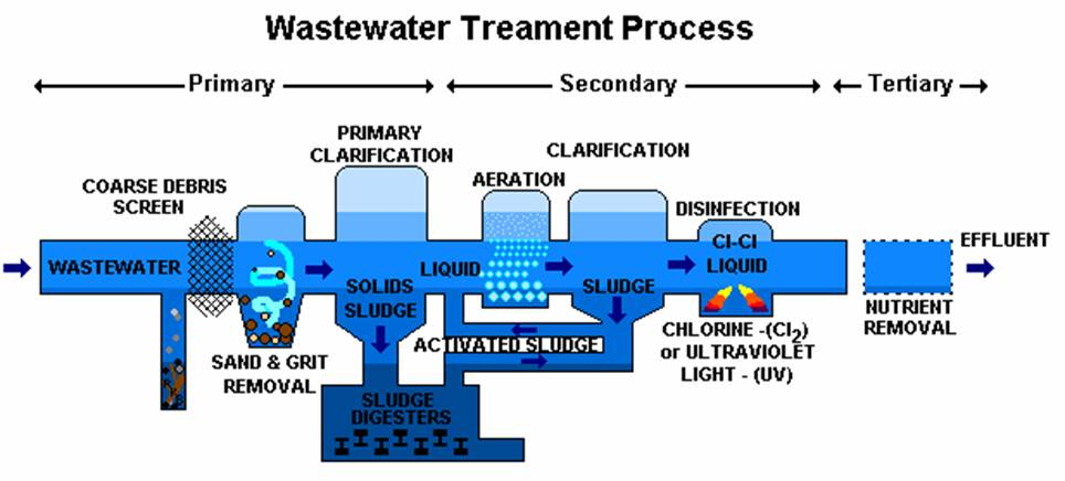 Wastewater treatment.jpg