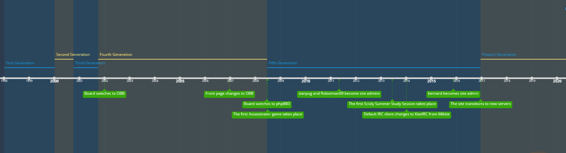 The beginning of the timeline of the site