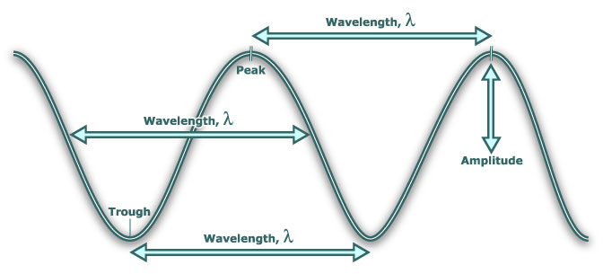 wavelength and sound Wavelength is the distance between repeating units of a propagating wave of a given frequency here we can calculate wavelength, wave frequency, wave velocity.