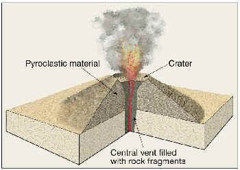 Fissure volcano diagram lektonfo fissure volcano diagram ccuart Image collections