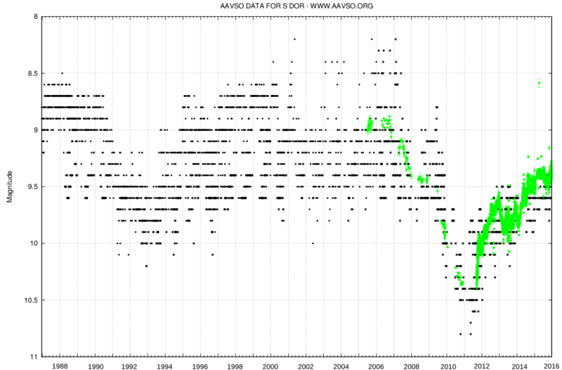SDoradus light curve full.png