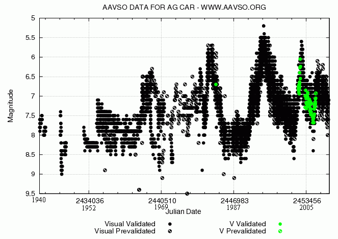 AG Car Lightcurve AAVSO.png