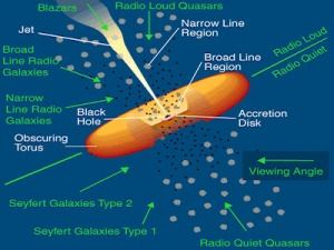AstronomyActive Galaxies  Science Olympiad Student Center Wiki